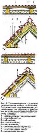 Утепления крыши