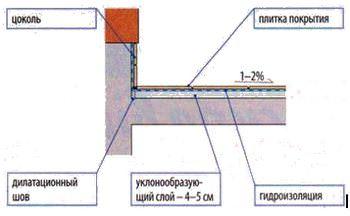 Проекты террас