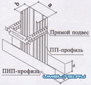 Элементы гипсокартонных конструкций.