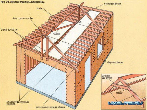 Крыша гаража своими руками двускатная