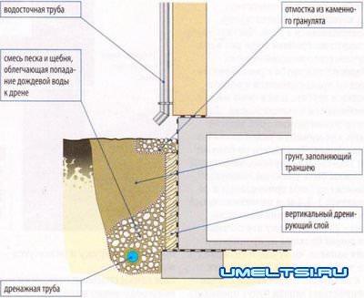 Способы отвода дождевой воды