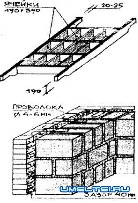 Строительство дачного дома с шлакобетона