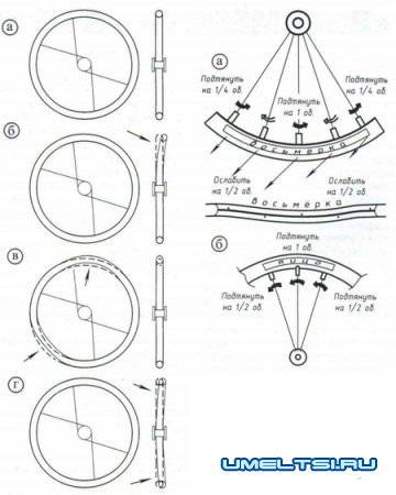 Правка велосипедных колес: как убрать восьмерку, яйцо на колесе