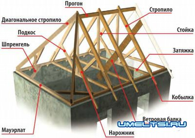 Основа скатной крыши