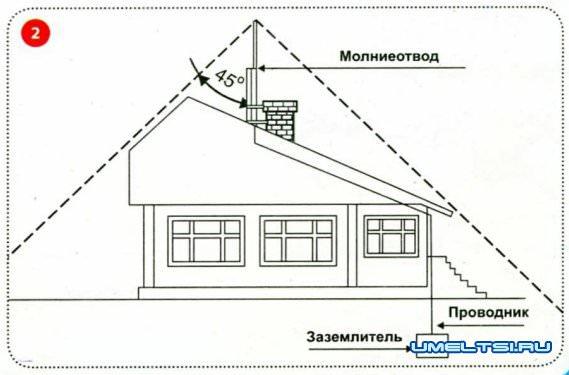 Сделать громоотвод на даче своими руками 24