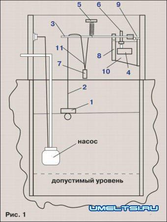 Автоматическая система конроля уровня воды