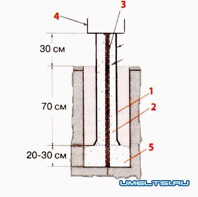 Схема установки свай