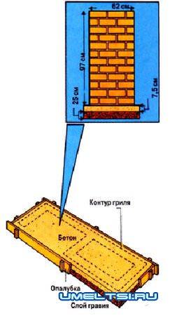Садовый гриль-барбекю-закладка фундамента