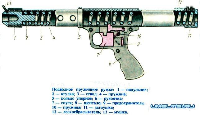 Как делать своими руками ружье