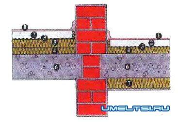 Звуко- и теплоизоляция бетонных перекрытий