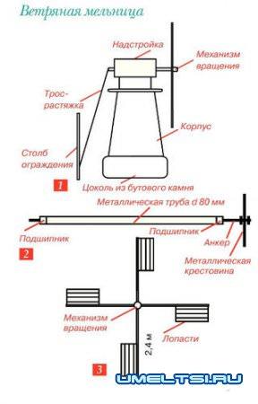 чертежи мельницы