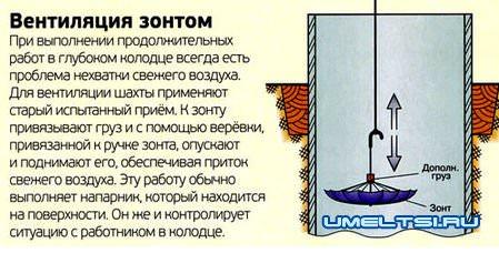 вентиляция зонтом