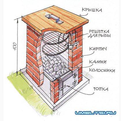 дымогенератор для коптильни горячего копчения