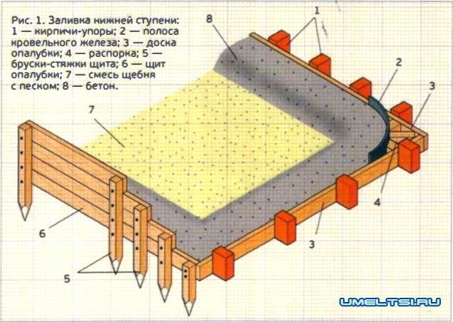 Строительство бетонного крыльца