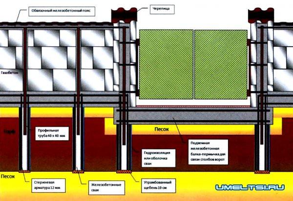 Забор из газобетонных блоков чертеж