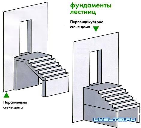 крыльцо к дому фундамент