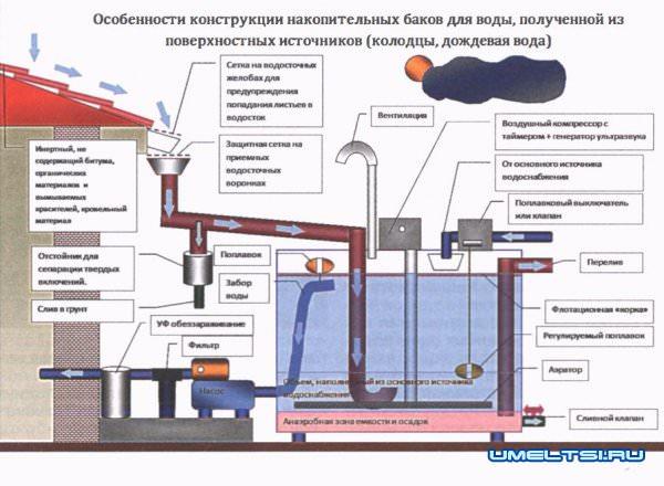 Комбинированное водоснабжение