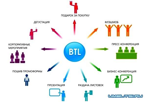 BTL расширил свои возможности