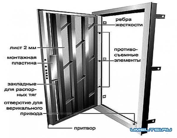изготовить стальную дверь в пушкино