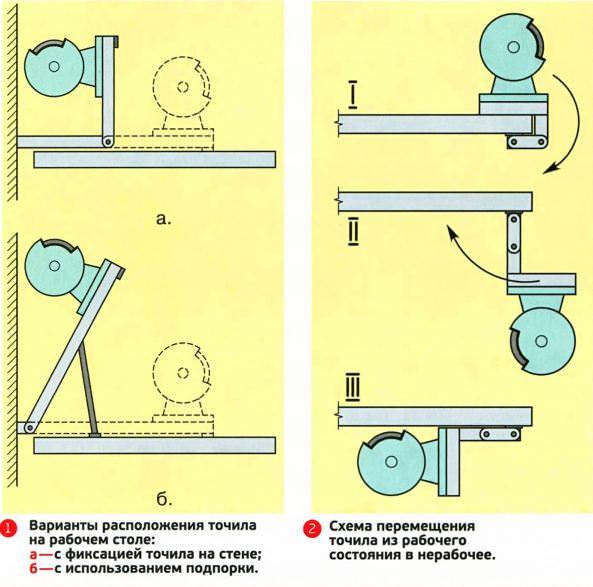 Обустройство домашней мастерской