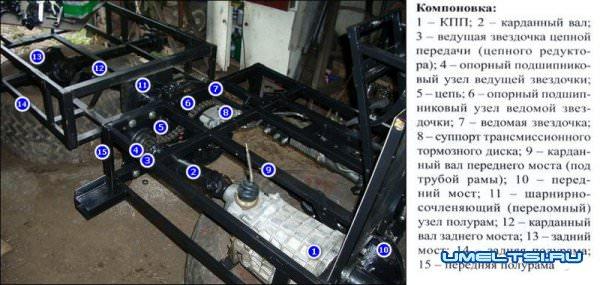 На каждой раме расположена своя колёсная пара, такая конструкция значительно повышает проходимость тр.