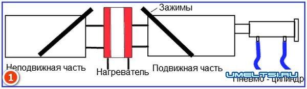 Окна ПВХ своими руками-профиль