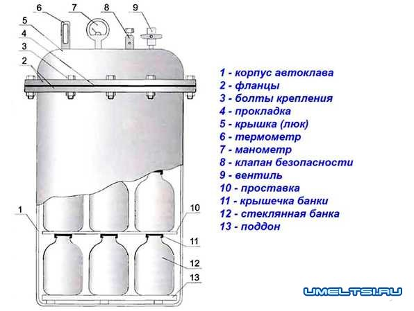 схема автоклава из газового баллона