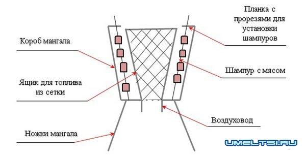 Мангал вертикальный для шашлыка