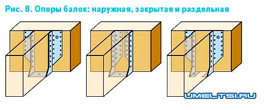 Строительство восьмиугольной деревянной беседки