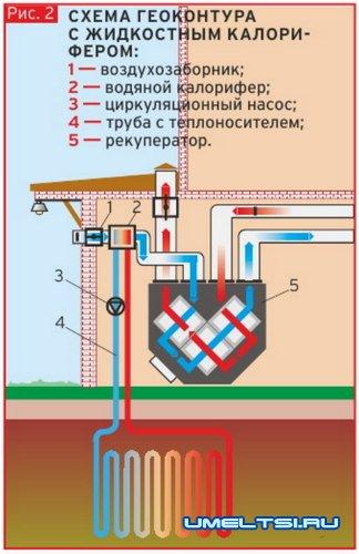 Энергоэффективный дом. Использование геотермальной вентиляции