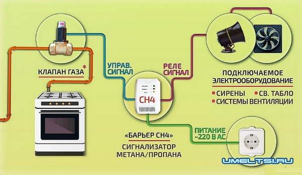 Сигнализатор загазованности