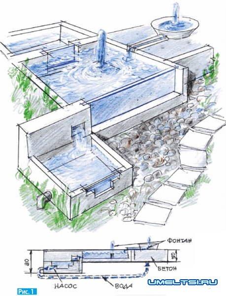 Как сделать садовый аквариум
