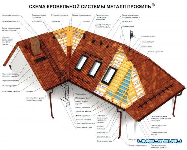 Монтаж металлочерепицы-схема