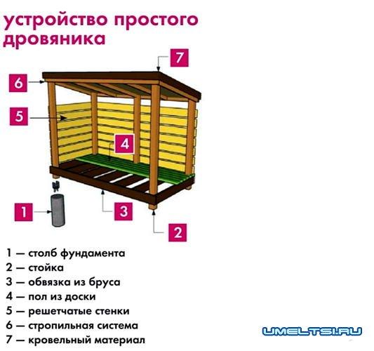 Строим дровяник