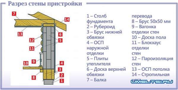 Гостевой домик своими руками