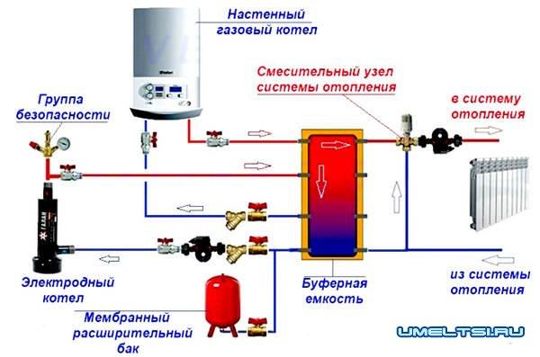 Электрокотел: преимущество, выбор котла, подключение