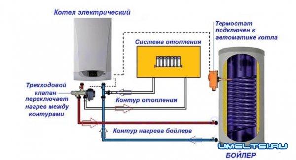 Электрокотел: преимущество, выор котла